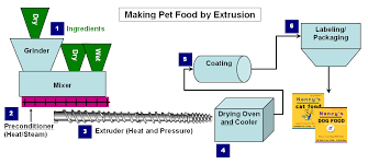 And Extrusion Chart Pet_food_extrusion