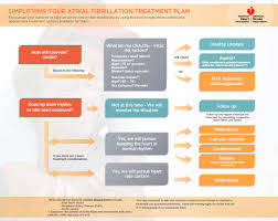 Oklahoma Heart My Chart Treatment Guidelines Of Atrial Fibrillation Afib Or Af