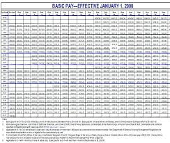 2019 Air Force Pay Chart 74 Prototypic Officer Pay Charts