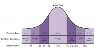 Stanford Binet Score Chart Iq Test Scores The Basics Of Iq Score Interpretation