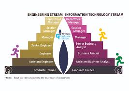 Design Engineer Career Path Towngas Career Path