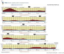 Tokyo Marathon Elevation Chart New York City Marathon 2014 Route Information Course Map
