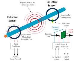 current sensing theory nk technologies current sensor