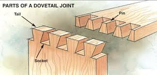 dovetail router bits. dovetail bits router