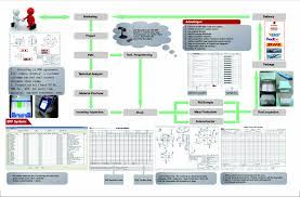 Mass Production Flow Chart Flow Chart Of Production 111