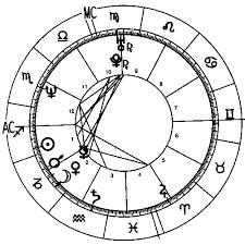 Brad Pitt Complete Horoscope