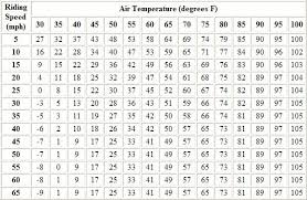 Wind And Temperature Chart Motorcycle Wind Chill Chart Roadcaptains Blog Cyclefish