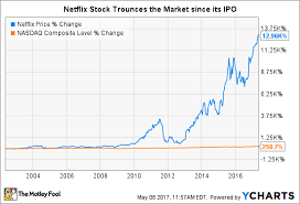 How To Buy Netflix Stock And Why You Should Want To The