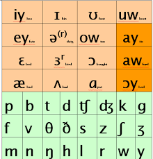 German Consonant Chart General American An A Z Of Elt