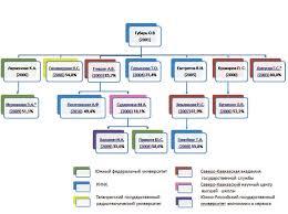 Генеалогическое древо профессора Губарь Троицкий вариант Наука На схеме цветом отмечена организация в которой была защищена диссертация И вот тут и можно заметить закономерность одни и те же тексты диссертаций