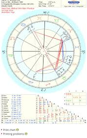 Natal Birth Chart Marriage Can A Birth Chart Show The Possibility Of Kids Im Married