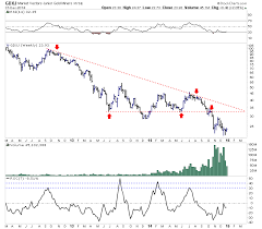 Gdxj Chart Potential Upside Target For This Junior Gold Miners Etf