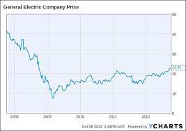 Ge 20 Year Stock Chart Jeff Immelts Next Big Problem Ges Business Is Improving