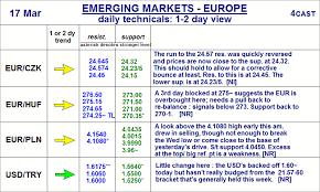 Forex Analysis Chart Eur Czk Eur Huf Eur Pln Usd Try