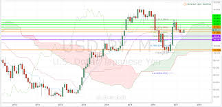 Usd Jpy Monthly Chart Usdjpy Ichimoku Cloud Analysis Monthly Chart Invest Diva