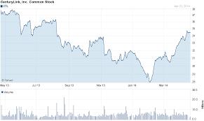 Chart Forcenturylink Inc Ctl Stock Charts Portfolio