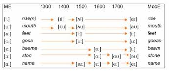 Old English Vowel Chart Great Vowel Shift Languages Of The World