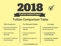 2018 physician istant tuition