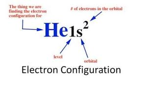 Electron Configuration Electrical Shouters