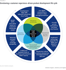 Your policy is guaranteed to grow in cash value as long as you pay your premiums. Modernizing Insurance Product Development Deloitte Insights