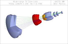 Lens Design Software Key Photonics Home