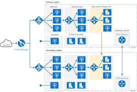 Multi Region N Tier Application For High Availability Azure