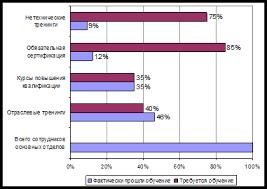 Дипломная работа Совершенствование мероприятий по обучению  Рисунок 13 Сравнение фактического обучения с потребностями персонала в 2009 году