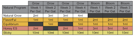Botanicare Feeding Chart For Soil Nutrient Charts