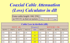 Rf Cable Loss Chart Lmr Cable Chart N Male To Tnc Male Lmr