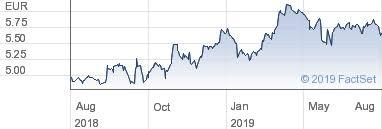 Interactive Share Charts For Nos Scps Sa Euro 0 10 Cdi