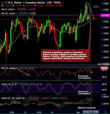 Fxwirepro Usd Cad Minor And Major Trend Wedged Between