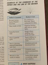 Biblical Marriage Chart