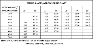 Aluminum Arrow Shaft Size Chart Bedowntowndaytona Com