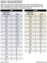 Air Force Fitness Score Chart 57 Ageless Airforce Pt Test Standards