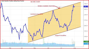 Sbi Bank Share Price History Chart New To Investing In Equities Learn All About Fundamental