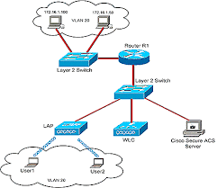 similiar cisco wireless diagram keywords the cisco secure acs server is used to authenticate wireless users