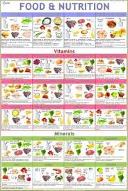 Nutrition Food Chart Food Nutrition Chart Paper Print