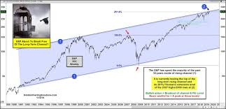 Inx Chart Can The S P 500 Index Break Free Of This Long Term Rising