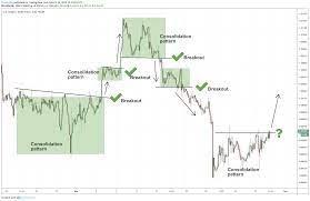 Случвало ли ти се е, да не знаеш в коя посока е тренда? The Best Forex Trading Strategies