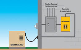 wiring backup generators professional engine systems transfer switches backup generators