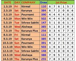Kerala Lottery Charts Download Weekly Yearly Wise
