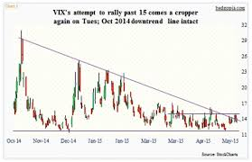 Vix Chart 2015 Is Suppressed Market Volatility Ready To Move Higher See