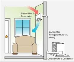 ductless heat pump. Beautiful Pump Typical Single Unit Ductless Minisplit System On Heat Pump