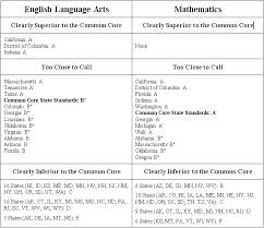 Common Core Math Standards Chart The State Of State Standards And The Common Core Common
