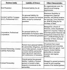 types of business ownerships business ownership contract unique chapter 25 types businesses forms