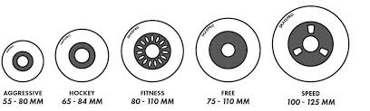 Inline Wheels Hardness Chart Wheel Terms Explained Skatepro