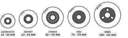 Quad Skate Wheel Hardness Chart Wheel Terms Explained Skatepro