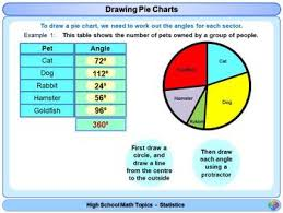 Math Charts For High School Pie Charts For High School Math