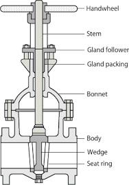 Api Trim Chart Valves Guide Valves Are Mechanical Devices That Controls