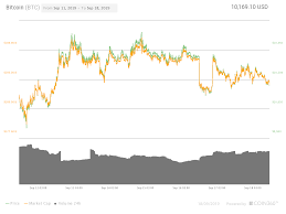 Veri Eth Chart Altseason Bitcoin Price Flat As Xrp Eth Xlm Near 20